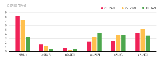 연령대별 열독율